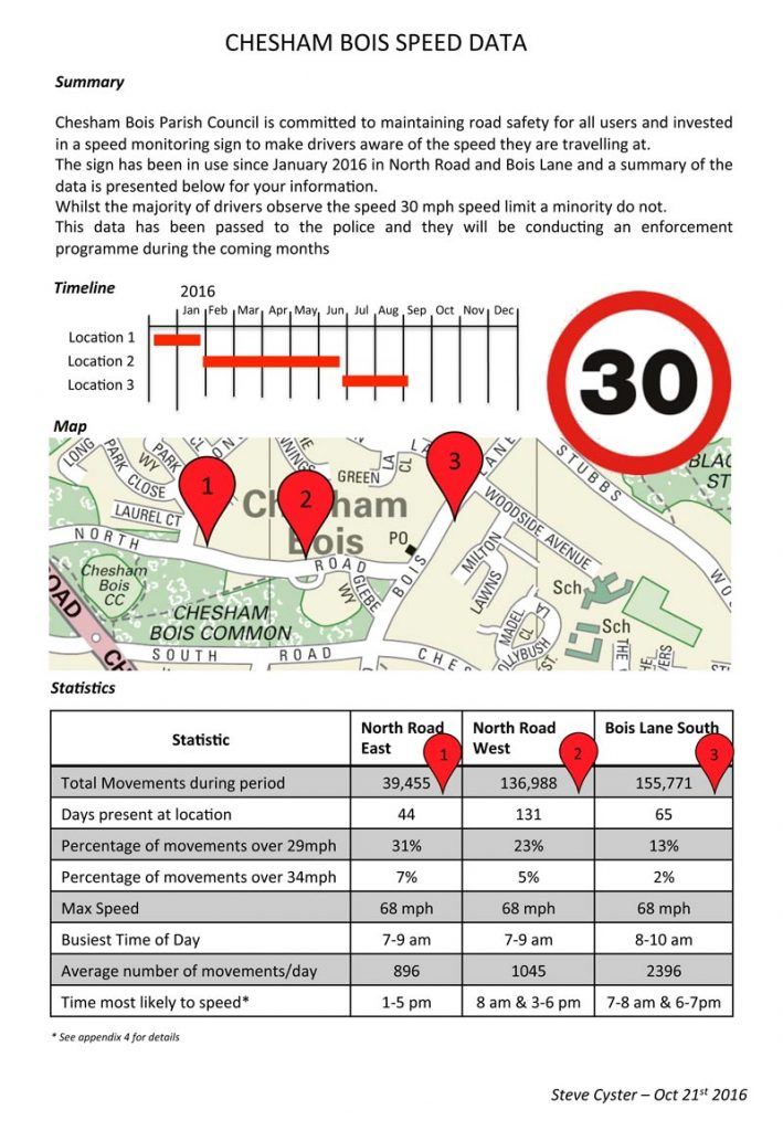 Summary of speeds within Chesham Bois